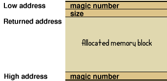 Memory layout of magic numbers